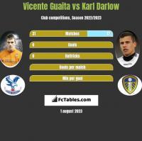 Vicente Guaita vs Karl Darlow h2h player stats