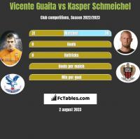 Vicente Guaita vs Kasper Schmeichel h2h player stats