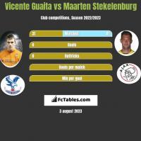 Vicente Guaita vs Maarten Stekelenburg h2h player stats