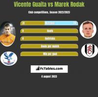 Vicente Guaita vs Marek Rodak h2h player stats