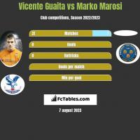 Vicente Guaita vs Marko Marosi h2h player stats