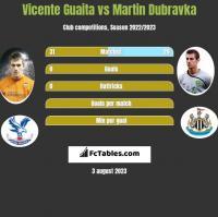 Vicente Guaita vs Martin Dubravka h2h player stats
