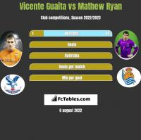 Vicente Guaita vs Mathew Ryan h2h player stats