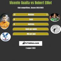 Vicente Guaita vs Robert Elliot h2h player stats