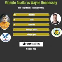 Vicente Guaita vs Wayne Hennessey h2h player stats