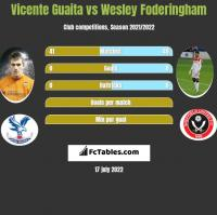 Vicente Guaita vs Wesley Foderingham h2h player stats