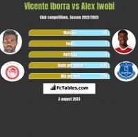 Vicente Iborra vs Alex Iwobi h2h player stats
