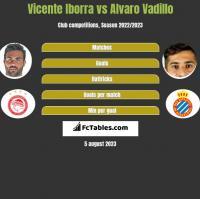 Vicente Iborra vs Alvaro Vadillo h2h player stats