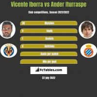 Vicente Iborra vs Ander Iturraspe h2h player stats