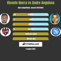 Vicente Iborra vs Andre Anguissa h2h player stats