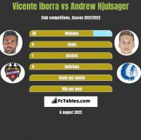 Vicente Iborra vs Andrew Hjulsager h2h player stats