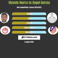 Vicente Iborra vs Angel Correa h2h player stats