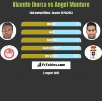 Vicente Iborra vs Angel Montoro h2h player stats
