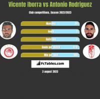 Vicente Iborra vs Antonio Rodriguez h2h player stats