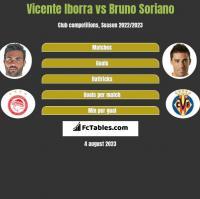 Vicente Iborra vs Bruno Soriano h2h player stats