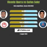 Vicente Iborra vs Carlos Soler h2h player stats