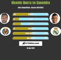 Vicente Iborra vs Casemiro h2h player stats