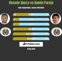 Vicente Iborra vs Daniel Parejo h2h player stats
