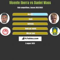 Vicente Iborra vs Daniel Wass h2h player stats