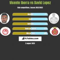 Vicente Iborra vs David Lopez h2h player stats