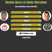 Vicente Iborra vs Denis Cheryshev h2h player stats