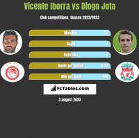Vicente Iborra vs Diogo Jota h2h player stats