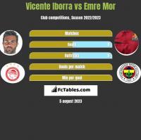 Vicente Iborra vs Emre Mor h2h player stats
