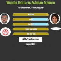 Vicente Iborra vs Esteban Granero h2h player stats