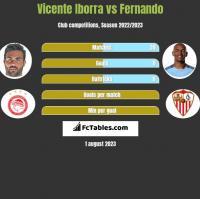 Vicente Iborra vs Fernando h2h player stats
