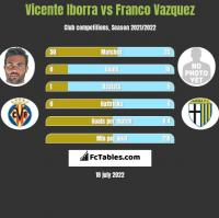 Vicente Iborra vs Franco Vazquez h2h player stats
