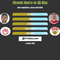 Vicente Iborra vs Gil Dias h2h player stats