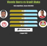 Vicente Iborra vs Granit Xhaka h2h player stats