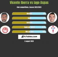Vicente Iborra vs Iago Aspas h2h player stats