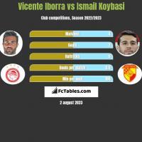 Vicente Iborra vs Ismail Koybasi h2h player stats