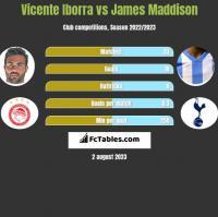 Vicente Iborra vs James Maddison h2h player stats