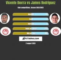 Vicente Iborra vs James Rodriguez h2h player stats