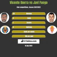 Vicente Iborra vs Javi Fuego h2h player stats