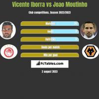 Vicente Iborra vs Joao Moutinho h2h player stats