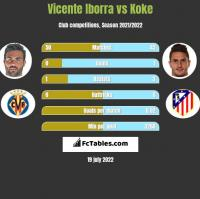 Vicente Iborra vs Koke h2h player stats