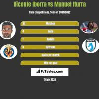 Vicente Iborra vs Manuel Iturra h2h player stats