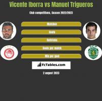 Vicente Iborra vs Manuel Trigueros h2h player stats