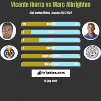 Vicente Iborra vs Marc Albrighton h2h player stats