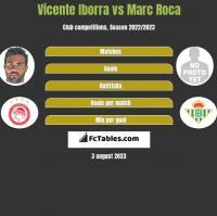 Vicente Iborra vs Marc Roca h2h player stats