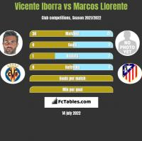 Vicente Iborra vs Marcos Llorente h2h player stats