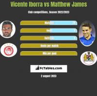 Vicente Iborra vs Matthew James h2h player stats