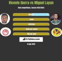 Vicente Iborra vs Miguel Layun h2h player stats