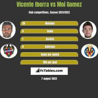 Vicente Iborra vs Moi Gomez h2h player stats