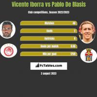 Vicente Iborra vs Pablo De Blasis h2h player stats