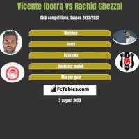 Vicente Iborra vs Rachid Ghezzal h2h player stats