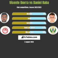 Vicente Iborra vs Daniel Raba h2h player stats